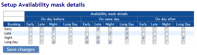 Availability Mask